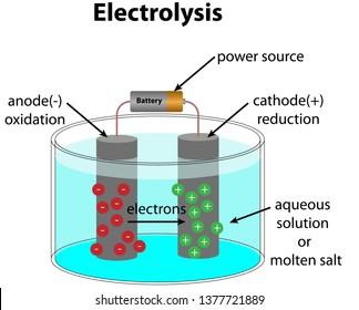 Electrolysis Images, Stock Photos & Vectors | Shutterstock