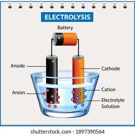 Elektrolyse-Diagramm-Experiment für Bildungsgrafik