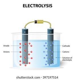 Electrolysis process.