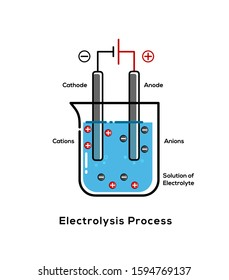 Electrolysis Process Electrolysis is the process by which ionic substances are decomposed  into simpler substances when an electric current is passed through them One of what you need for presentation