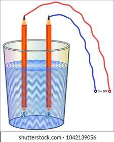 Electrolysis: Splitting Water