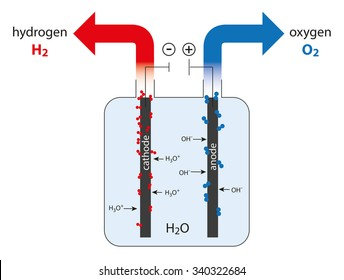 electrolysis of water - production of hydrogen and oxygen