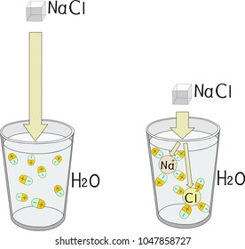 Electrolytic dissociation of sodium chloride in a beaker with water