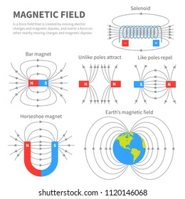 Electromagnetic field and magnetic force. Polar magnet schemes. Educational magnetism physics vector poster. Magnetic field earth, science physics education banner illustration