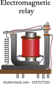 An electromagnetic relay consists of a coil with a current conductor and a core, using a magnetic field, the contacts close the circuit.