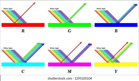 Electromagnetic Spectrum, Light Absorption and Reflection,
