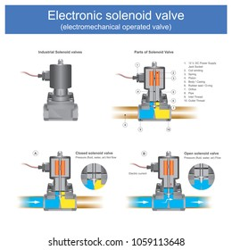Electromechanical operated valve the solenoid valve it have a case of a two-port valve or than. Use for the switched on or off for control pressure flow fluid, water, air in pipe. Illustration.