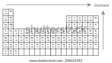 Electronegativity Periodic Table Elements Stock Vector Royalty Free