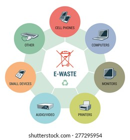 Electronic waste categories composition infographic with WEEE bin symbol. Consisting of cell phones, computers, monitors, printers, small electronic devices and other electric waste.