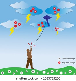 Electrostatic discharge, Lightning on the sky, someone playing kite.