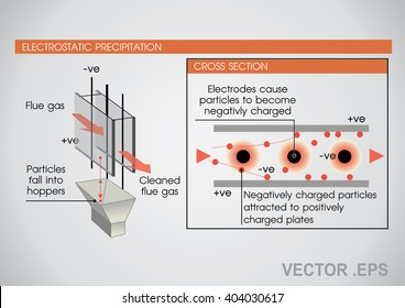 Electrostatic precipitator  is a filtration device that removes fine particles, like dust and smoke, from a flowing gas using the force of an induced electrostatic