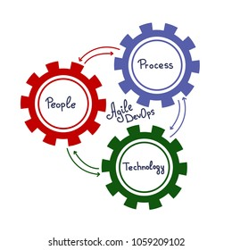 Elements of DevOps, represents the process of Development and Operations through colorfull Cogwheels and arrows