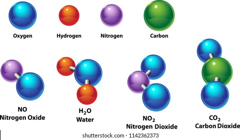 Elements vs. Compounds are compared in the molecular structure. Oxygen, hydrogen, nitrogen, and carbon are combined as nitrogen oxide, nitrogen dioxide, water H2O, and carbon dioxide.