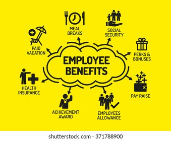 Employee Benefits. Chart with keywords and icons on yellow background