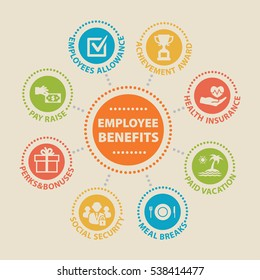 EMPLOYEE BENEFITS. Concept with icons and signs.