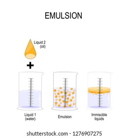 Emulsion is a mixture of two liquids that are normally immiscible. Oil Drop and 3 graduated cylinder with water, emulsion and  immiscible liquid. Vector illustration for biological, science, physics