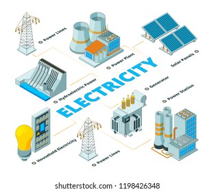 Energy electrical factory. Symbols of power electricity formation eco solar battery panels and generators vector isometric. Illustration of power factory, energy eco solar station