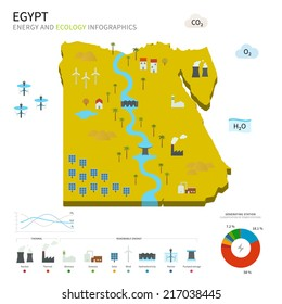 Energy industry and ecology of Egypt vector map with power stations infographic.