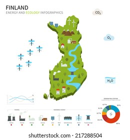 Energy industry and ecology of Finland vector map with power stations infographic.