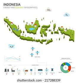 Energy industry and ecology of Indonesia vector map with power stations infographic.