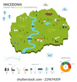 Energy industry and ecology of Macedonia vector map with power stations infographic.