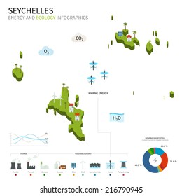 Energy industry and ecology of Seychelles vector map with power stations infographic.