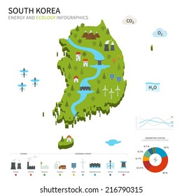 Energy industry and ecology of South Korea vector map with power stations infographic.
