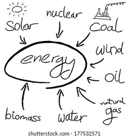 Energy mind map - doodle graph with types of energy generation.