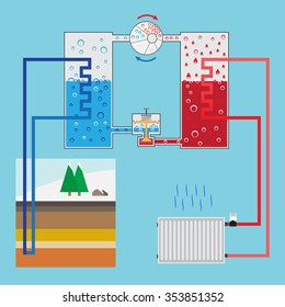 Energy-saving heating pump system. Scheme heating pump. Green energy. Geothermal heating system. Vector illustration.