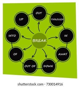"English grammar. Phrasal verbs. ""Break"" verb. Diagram."
