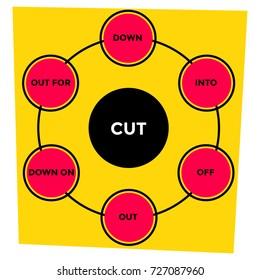 """English grammar. Phrasal verbs. """"Cut"""" verb. Diagram."""
