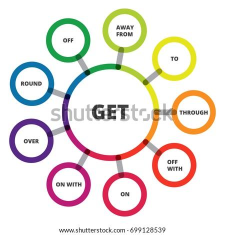 english grammar phrasal verbs get verb stock vector royalty free