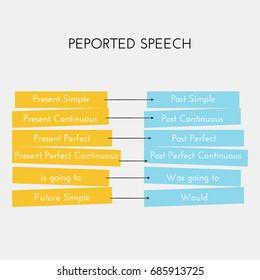 English grammar. Reported speech. Tense Changes