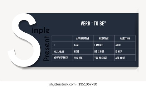 "English grammar - verb ""to be"" in Present Simple Tense."