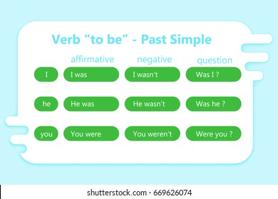 """English grammar - verb """"to be"""" in Past Simple Tense."""