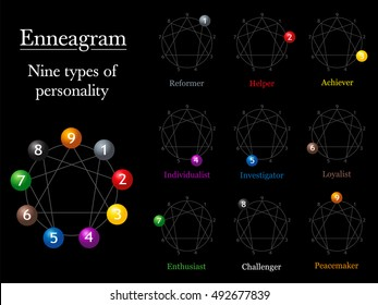 Enneagram chart of the nine types of personality with corresponding numbers and names.