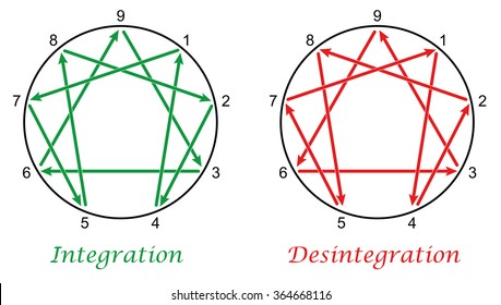 Enneagram with directions of integration and disintegration of the nine types of personality. Isolated vector illustration on white background.