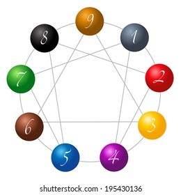Enneagram figure composed of nine different colored spheres numbered from one to nine concerning the nine types of personality. Vector illustration over white background.