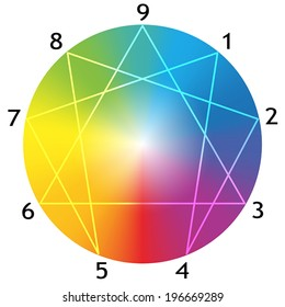 Enneagram figure with numbers from one to nine concerning the nine types of personality around a rainbow gradient sphere. Vector illustration on white background.