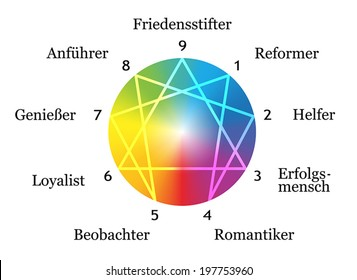 Enneagram figure with numbers from one to nine concerning the nine described types of personality around a rainbow gradient sphere. German Labeling! Vector illustration on white background.