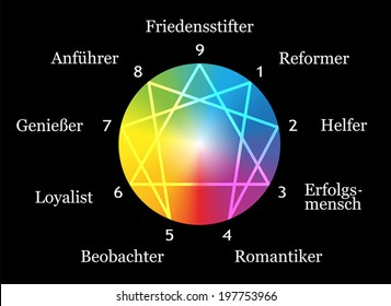 Enneagram figure with numbers from one to nine concerning the nine described types of personality around a rainbow gradient sphere. German Labeling! Vector illustration on black background.
