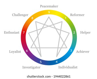 Enneagram with names of personality and numbers from one to nine in a rainbow gradient colored circle. Vector illustration on white background.