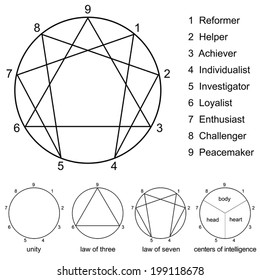 Enneagram with numbers from one to nine, the names of the nine types of personality, the unity circle, the law of three, the law of seven and the centers of intelligence. Vector on white background.