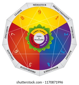Enneagram, Personality Types Diagram, Testing Map / Tool - French Language