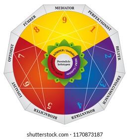 Enneagram, Personality Types Diagram, Testing Map / Tool - German Language