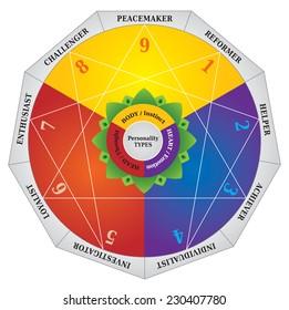 Enneagram, Personality Types Diagram, Testing Map / Tool