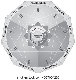 Enneagram, Personality Types Diagram, Testing Map / Tool in Black and White