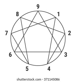 Enneagram - Personality Types Diagram - Testing Map The types of people in time management. Vector illustration.