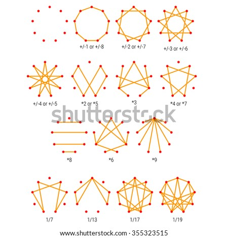 Enneagram Personality Types Diagram Testing Map Stock Vector