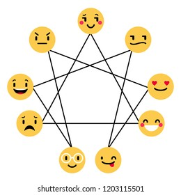Enneagram, Personality Types Test. Enneagram figure with emoji concerning the nine types of personality